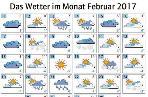 Wetter Oferdingen